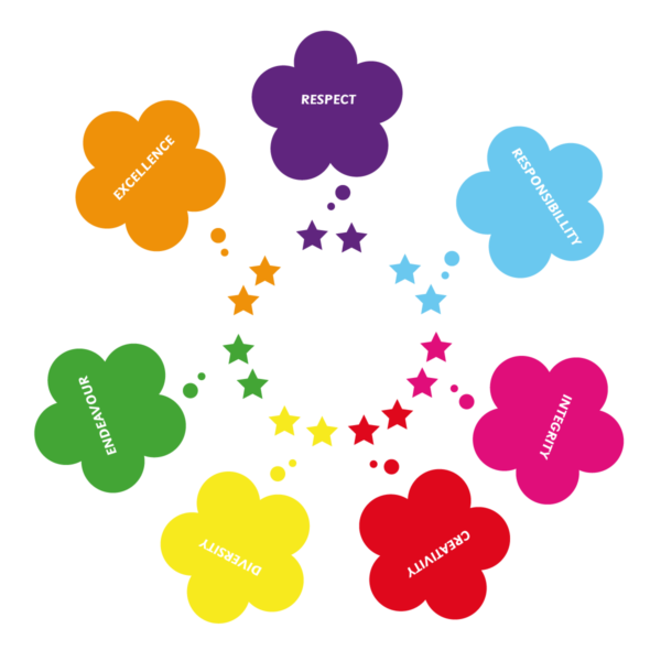 Playground-Marking-Core-Values
